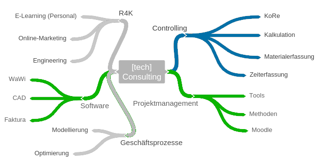 [tech]Consulting MindMap